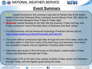 Summary of Flooding Anticipated in Avalon